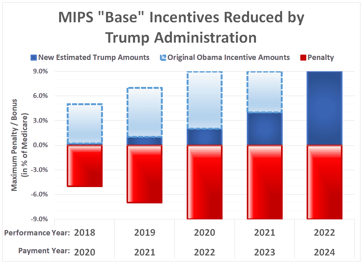 MIPS Adjustment - 5 year practice impact