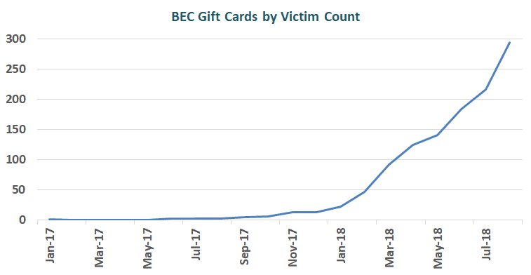 BEC Gift Cards by Victim Count